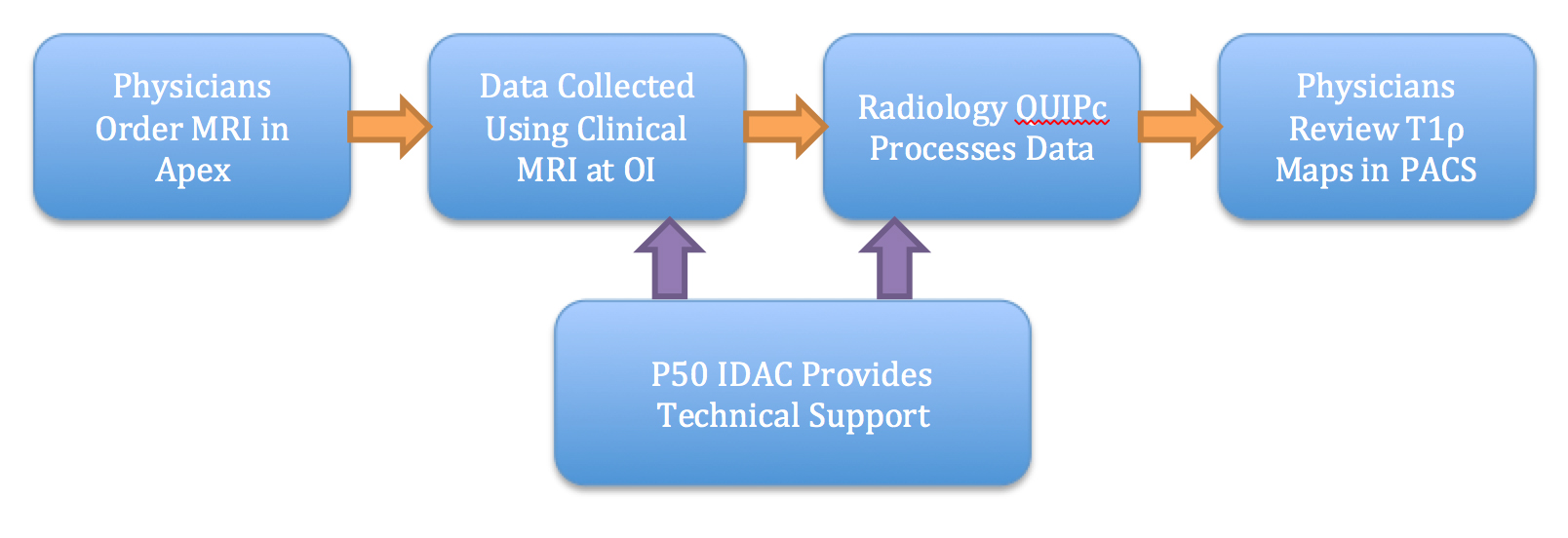 Clinical Translation Of Cartilage Tρ Imaging Center Of Research - Us maps that can be color coded
